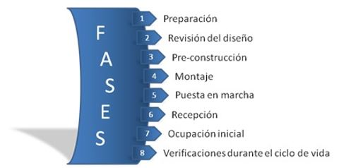 FASES DEL COMMISSIONING